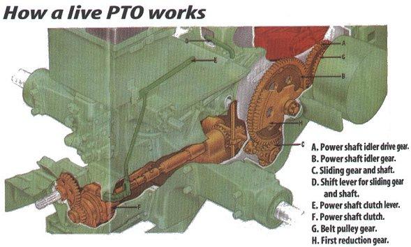 Live Pto Clutch : Live pto